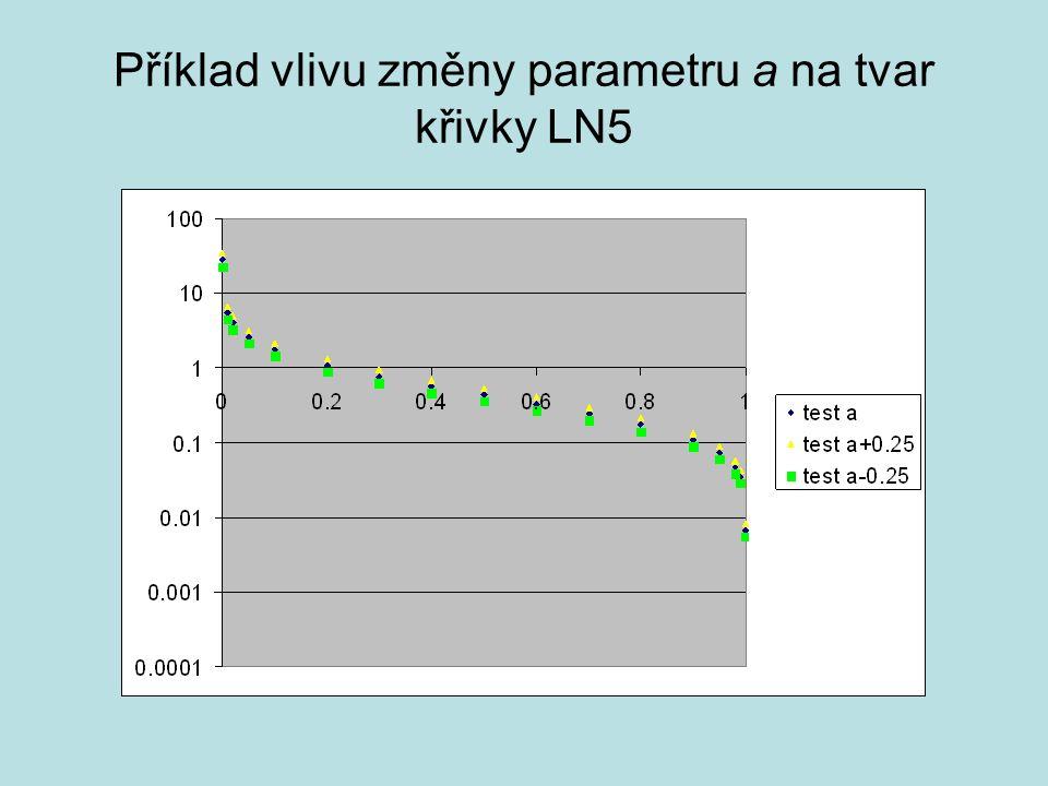 Příklad vlivu změny parametru a na tvar křivky LN5