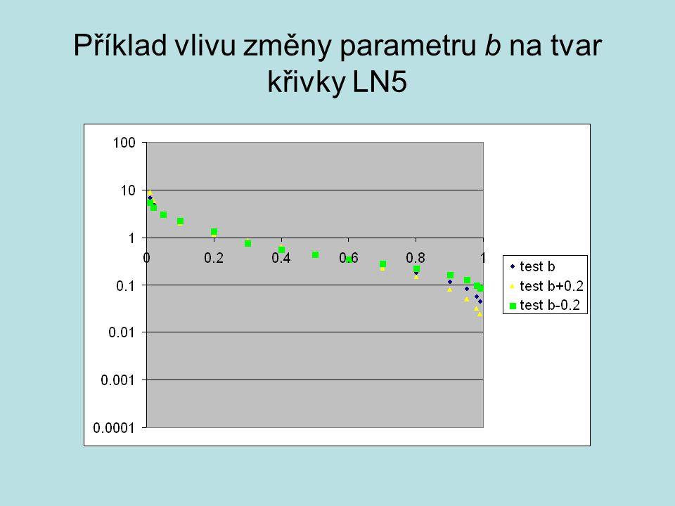 Příklad vlivu změny parametru b na tvar křivky LN5