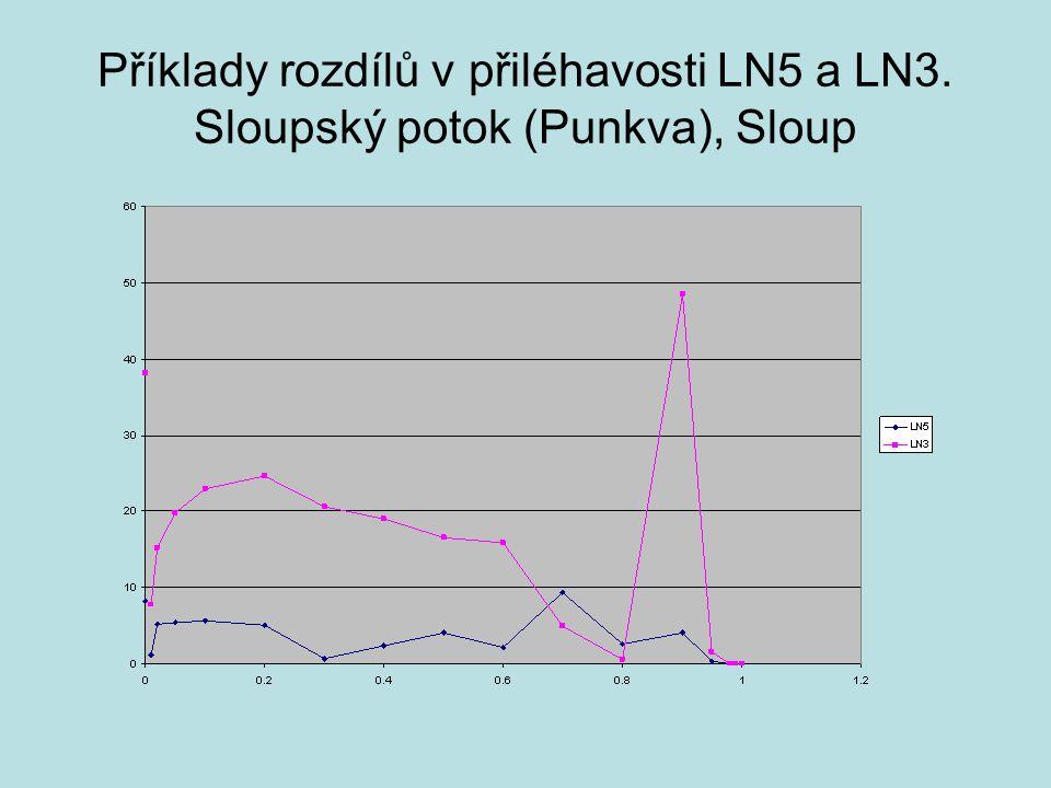 Příklady rozdílů v přiléhavosti LN5 a LN3. Sloupský potok (Punkva), Sloup