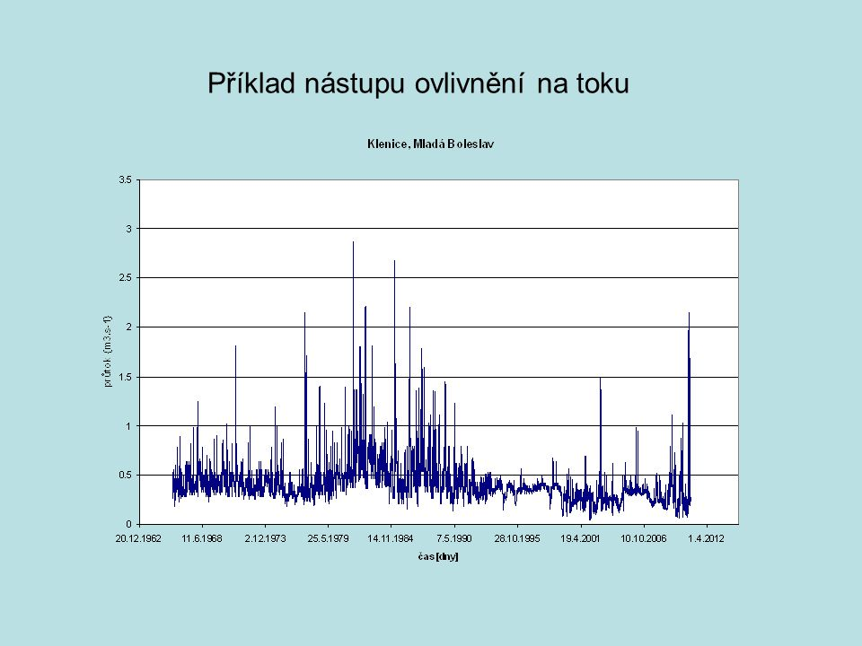 Příklad vlivu změny parametru K100% na tvar křivky LN5