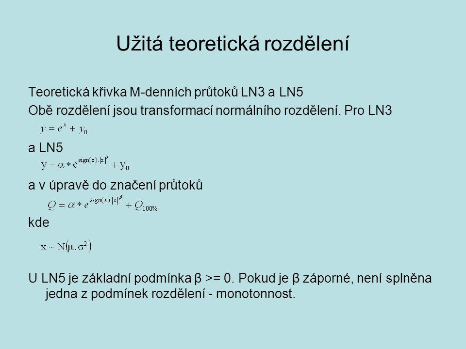 Užitá teoretická rozdělení Teoretická křivka M-denních průtoků LN3 a LN5 Obě rozdělení jsou transformací normálního rozdělení. Pro LN3 a LN5 a v úprav