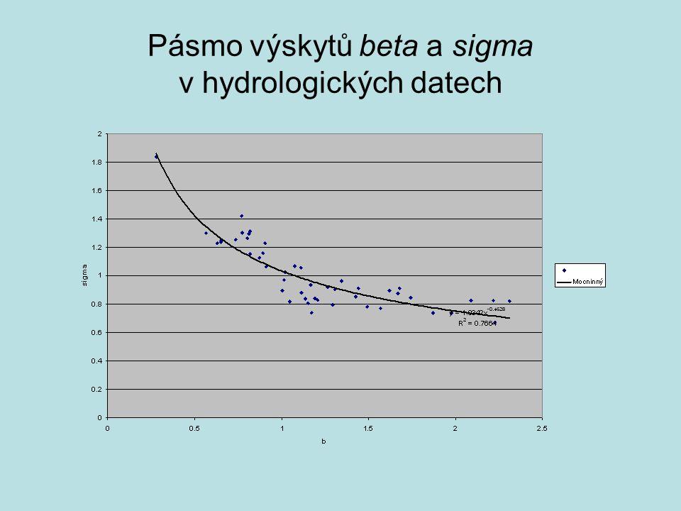 Pásmo výskytů alfa a mí v hydrologických datech