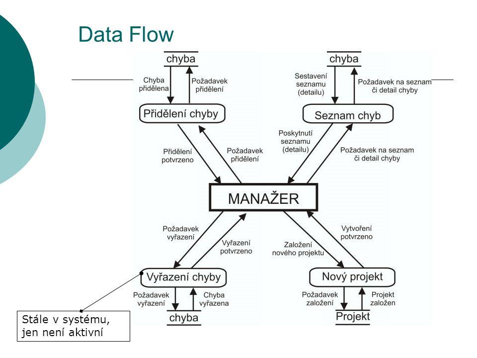 Data Flow Stále v systému, jen není aktivní