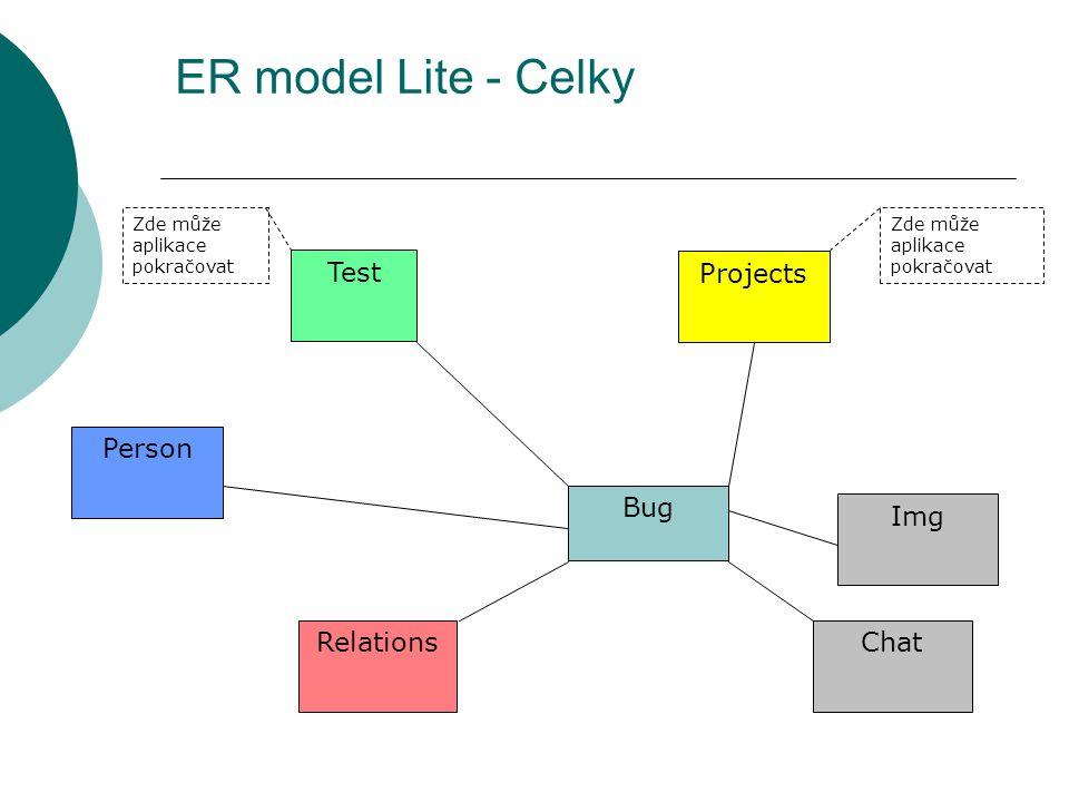ER model Lite - Celky Bug Relations Projects Chat Test Zde může aplikace pokračovat Person Img