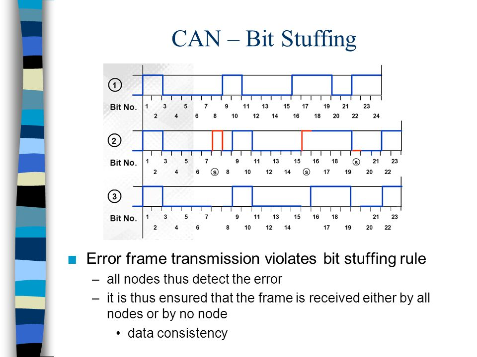 n Error frame transmission violates bit stuffing rule –all nodes thus detect the error –it is thus ensured that the frame is received either by all no
