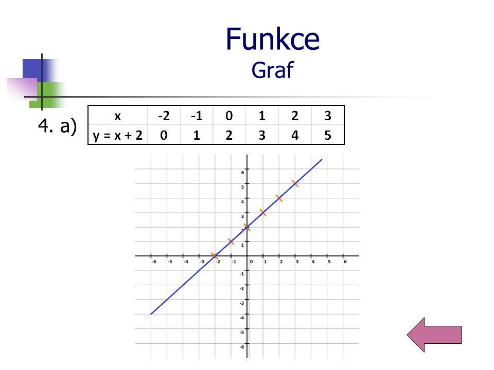 Funkce Graf 4. b)
