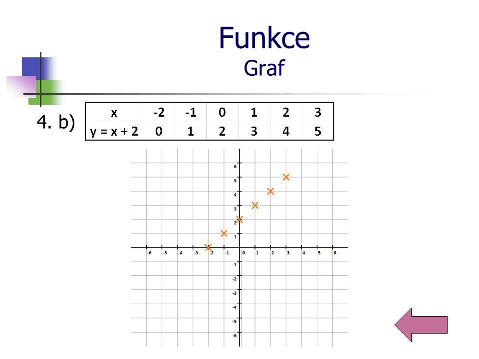 Funkce Graf 4. c)
