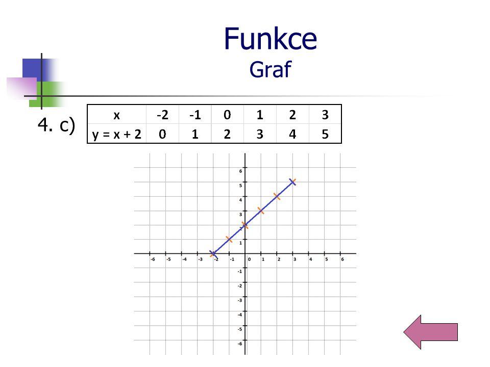 Funkce Příklady 5.