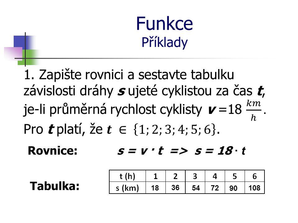 Funkce Příklady Rovnice:m =  · V => m = 7,8 · V Tabulka: 78195 312 390 585 780