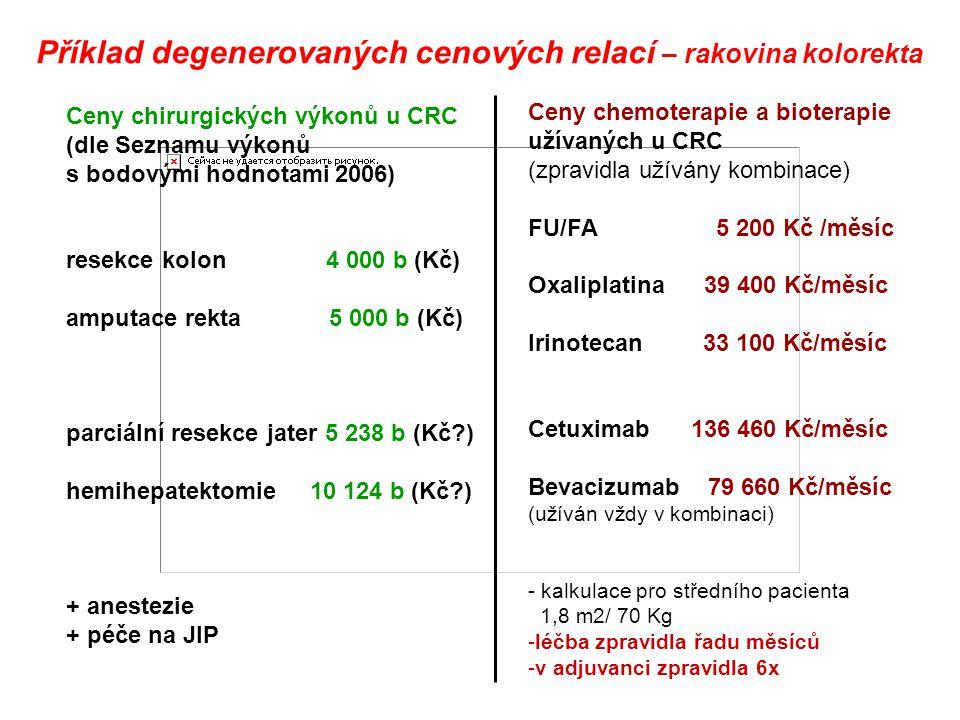 Ceny chirurgických výkonů u CRC (dle Seznamu výkonů s bodovými hodnotami 2006) resekce kolon 4 000 b (Kč) amputace rekta 5 000 b (Kč) parciální resekc