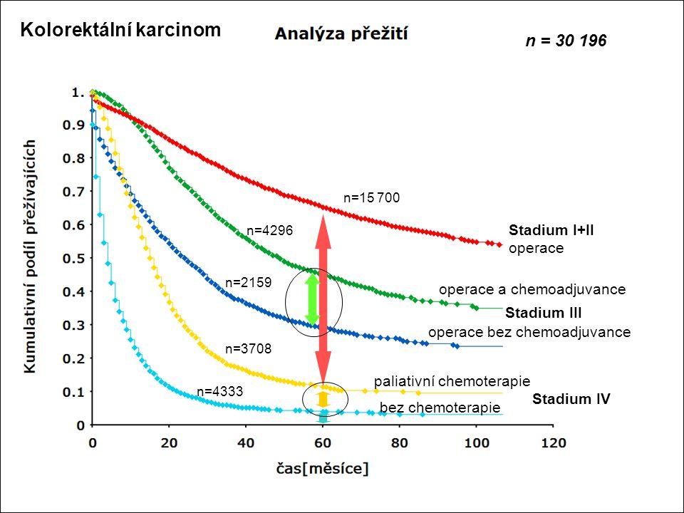 Stadium I+II operace Stadium III Stadium IV operace a chemoadjuvance operace bez chemoadjuvance paliativní chemoterapie bez chemoterapie n=15 700 n=42