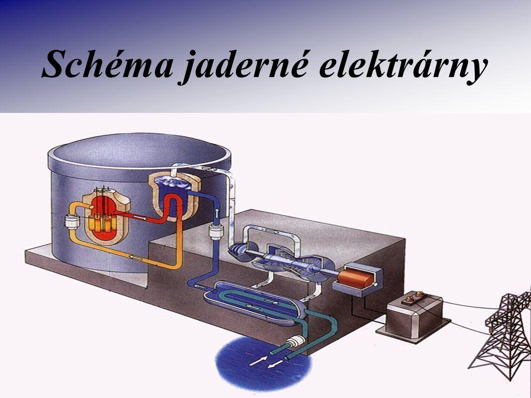Co je vlastně jaderná elektrárna ? Tepelná elektrárna, která má místo parního kotle reaktor jaderný, v němž probíhá štěpení atomů některých těžkých pr