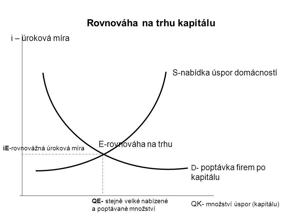 i – úroková míra QK- množství úspor (kapitálu) S-nabídka úspor domácností D- poptávka firem po kapitálu E-rovnováha na trhu iE-rovnovážná úroková míra