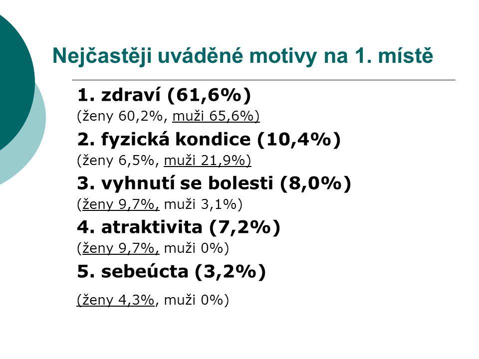 Nejčastěji uváděné motivy na 1.místě 1. zdraví (61,6%) (ženy 60,2%, muži 65,6%) 2.