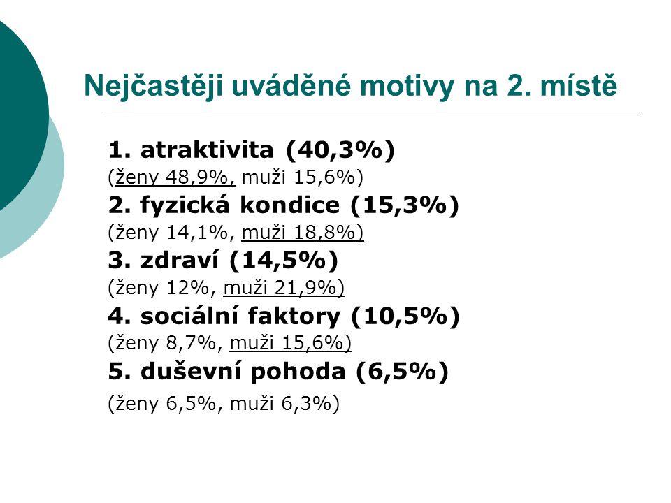 Nejčastěji uváděné motivy na 2.místě 1. atraktivita (40,3%) (ženy 48,9%, muži 15,6%) 2.