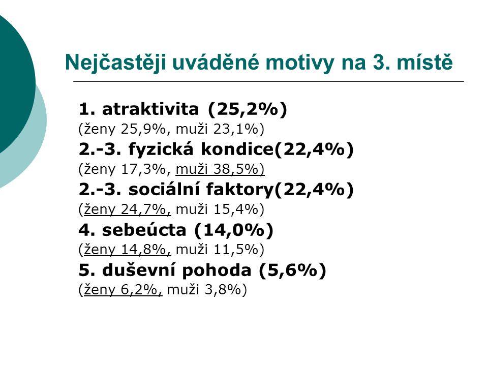 Nejčastěji uváděné motivy na 3.místě 1. atraktivita (25,2%) (ženy 25,9%, muži 23,1%) 2.-3.