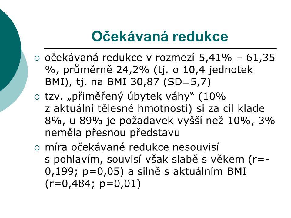 Očekávaná redukce  očekávaná redukce v rozmezí 5,41% – 61,35 %, průměrně 24,2% (tj.