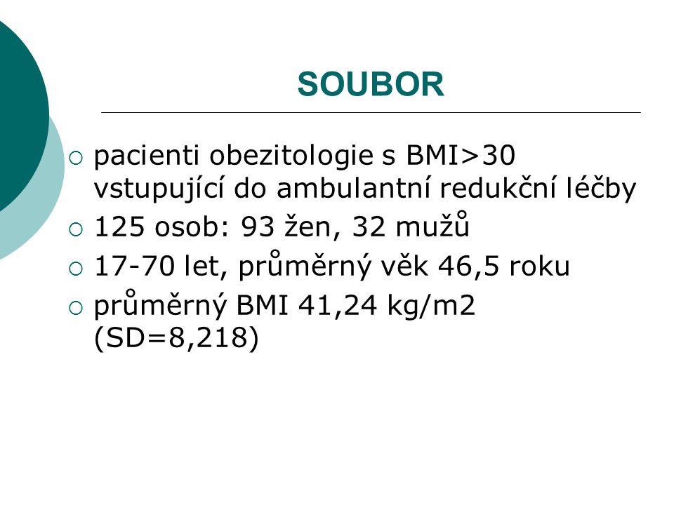 SOUBOR  pacienti obezitologie s BMI>30 vstupující do ambulantní redukční léčby  125 osob: 93 žen, 32 mužů  17-70 let, průměrný věk 46,5 roku  průměrný BMI 41,24 kg/m2 (SD=8,218)