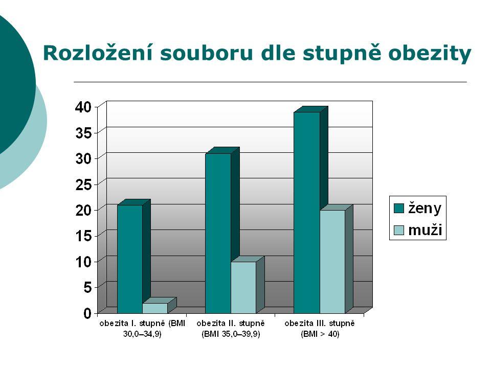 Rozložení souboru dle stupně obezity