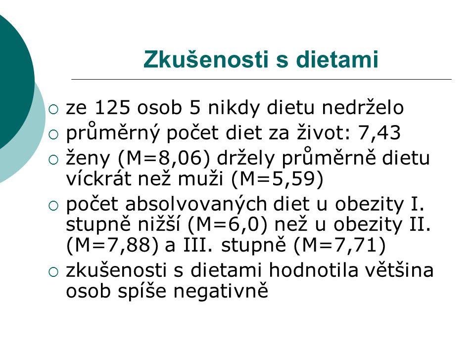 Zkušenosti s dietami  ze 125 osob 5 nikdy dietu nedrželo  průměrný počet diet za život: 7,43  ženy (M=8,06) držely průměrně dietu víckrát než muži (M=5,59)  počet absolvovaných diet u obezity I.