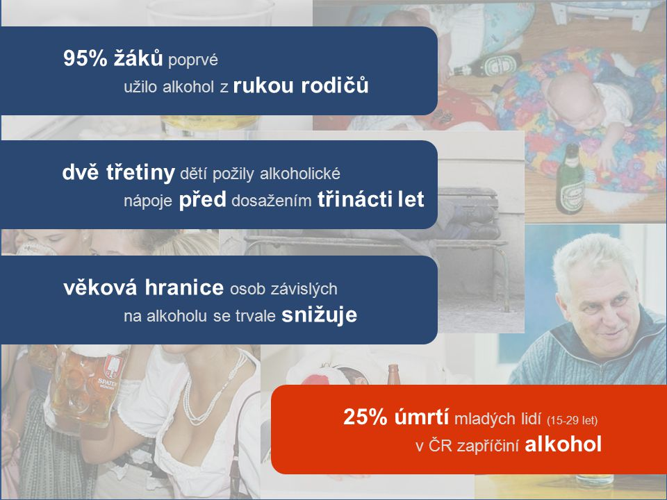 95% žáků poprvé užilo alkohol z rukou rodičů dvě třetiny dětí požily alkoholické nápoje před dosažením třinácti let věková hranice osob závislých na alkoholu se trvale snižuje 25% úmrtí mladých lidí (15-29 let) v ČR zapříčiní alkohol