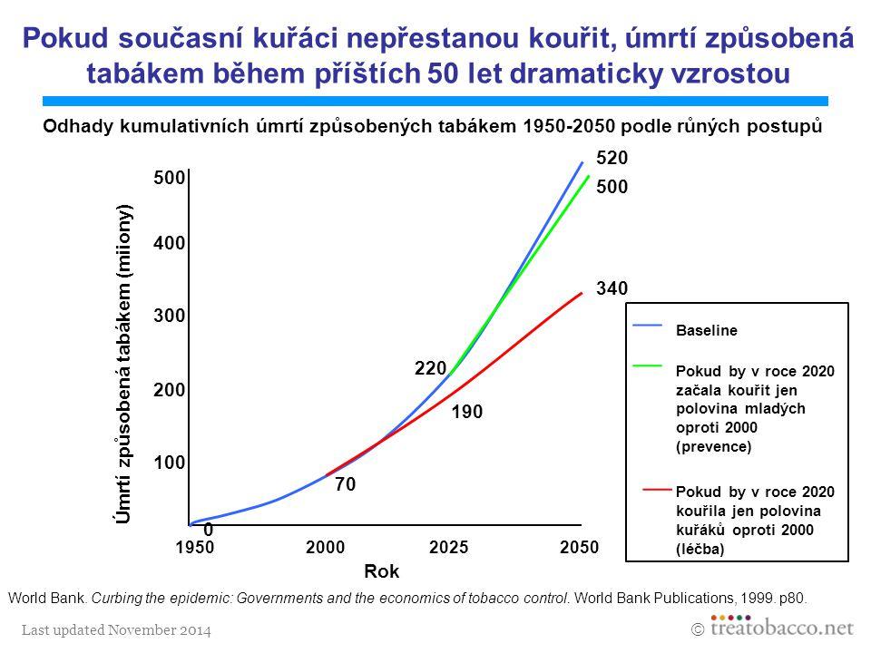 Last updated November 2014  0 300 400 500 2025205020001950 100 200 Rok 70 190 220 340 500 520 Odhady kumulativních úmrtí způsobených tabákem 1950-205