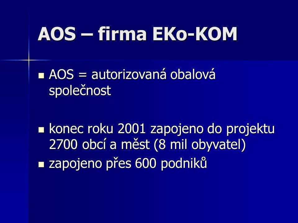 AOS – firma EKo-KOM AOS = autorizovaná obalová společnost AOS = autorizovaná obalová společnost konec roku 2001 zapojeno do projektu 2700 obcí a měst