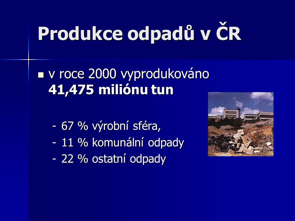 Produkce odpadů v ČR v roce 2000 vyprodukováno 41,475 miliónu tun v roce 2000 vyprodukováno 41,475 miliónu tun -67 % výrobní sféra, -11 % komunální od