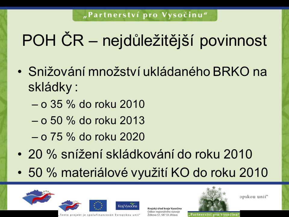POH ČR – nejdůležitější povinnost Snižování množství ukládaného BRKO na skládky : –o 35 % do roku 2010 –o 50 % do roku 2013 –o 75 % do roku 2020 20 %