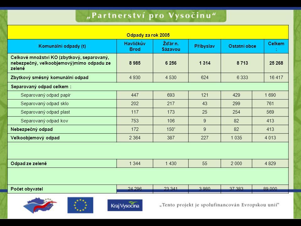 Tabulka č. 9: Množství odpadů v zájmových oblastech za rok 2005 Odpady za rok 2005 Komunální odpady (t) Havlíčkův Brod Žďár n. Sázavou PřibyslavOstatn
