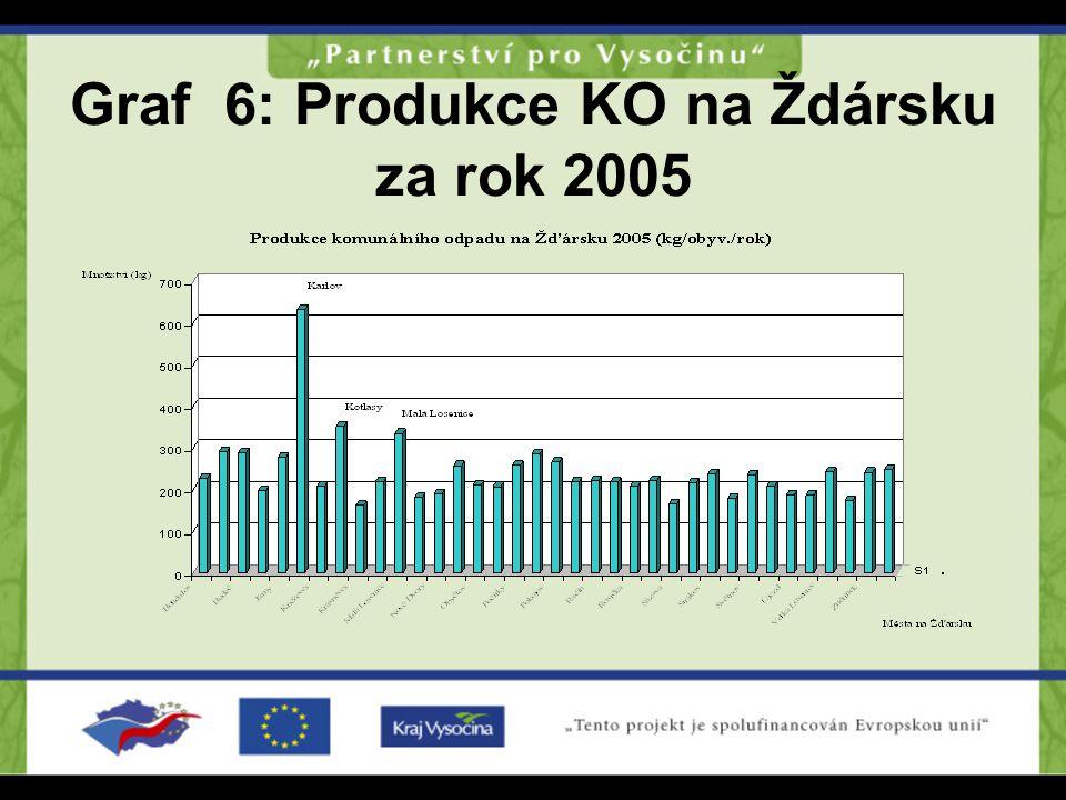 Graf 6: Produkce KO na Ždársku za rok 2005