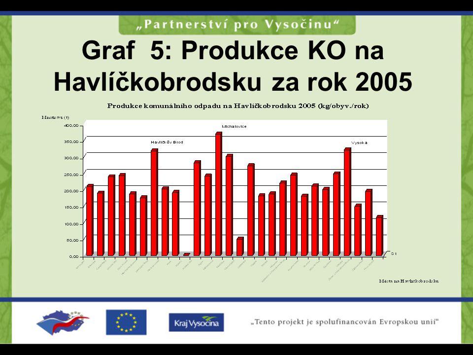 Graf 5: Produkce KO na Havlíčkobrodsku za rok 2005