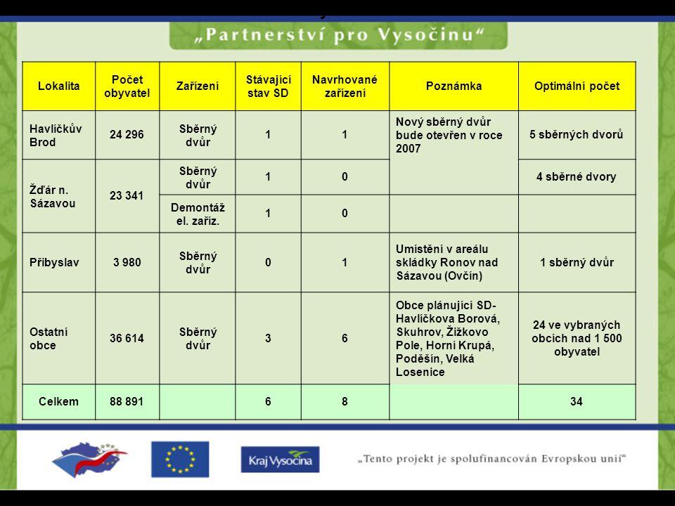 Tabulka č. 18: Navrhované sběrné dvory Lokalita Počet obyvatel Zařízení Stávající stav SD Navrhované zařízení PoznámkaOptimální počet Havlíčkův Brod 2