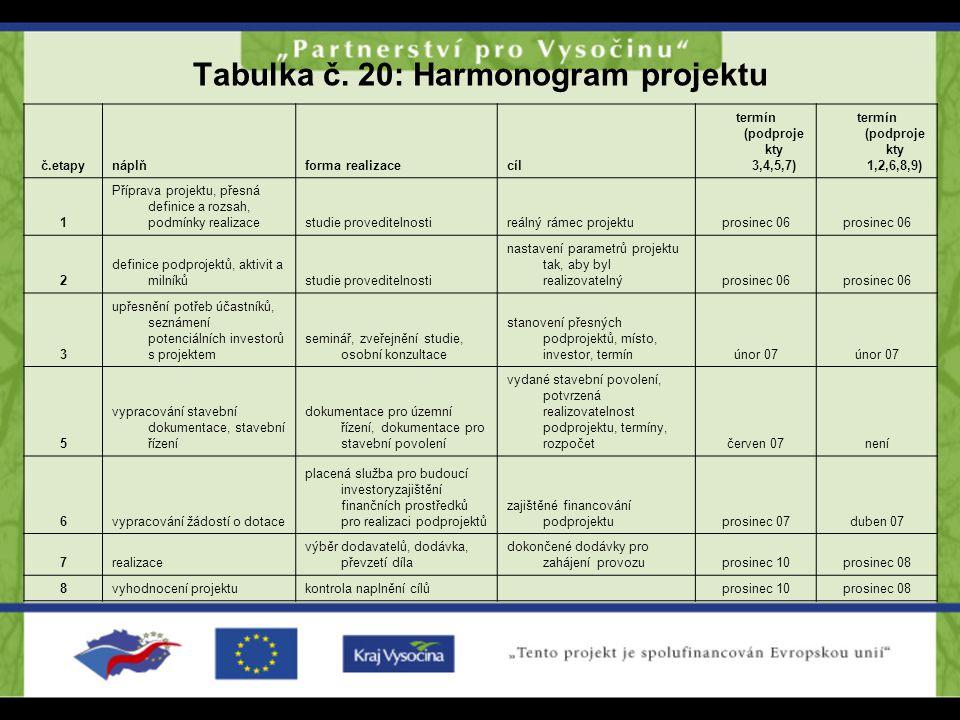 Tabulka č. 20: Harmonogram projektu č.etapynáplňforma realizacecíl termín (podproje kty 3,4,5,7) termín (podproje kty 1,2,6,8,9) 1 Příprava projektu,