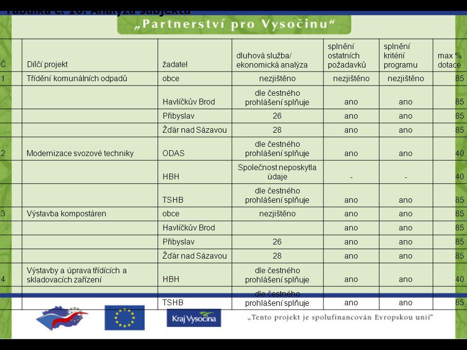 Č.Dílčí projektžadatel dluhová služba/ ekonomická analýza splnění ostatních požadavků splnění kritérií programu max % dotace 1Třídění komunálních odpa