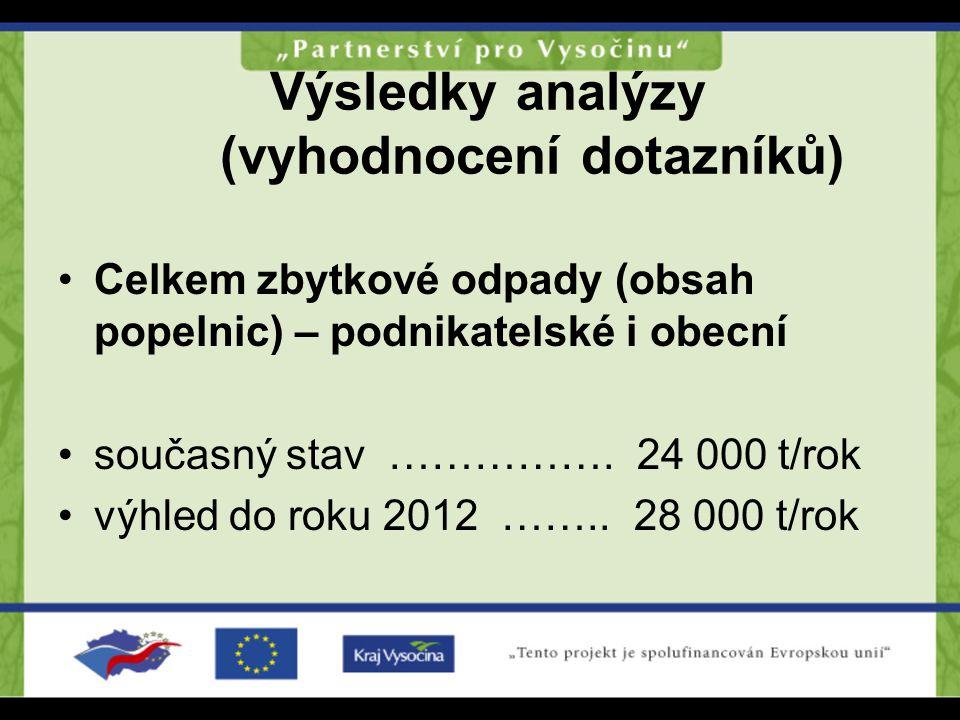 Výsledky analýzy (vyhodnocení dotazníků) Celkem zbytkové odpady (obsah popelnic) – podnikatelské i obecní současný stav ……………. 24 000 t/rok výhled do