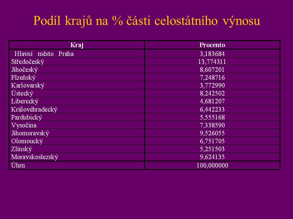 Podíl krajů na % části celostátního výnosu