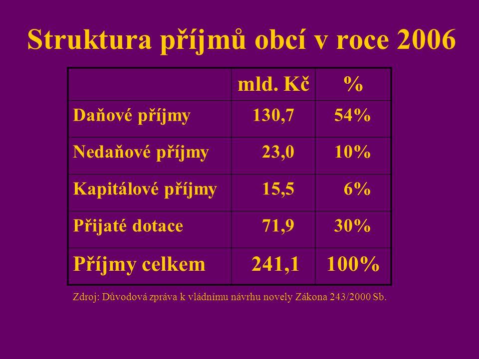 Struktura příjmů obcí v roce 2006 mld. Kč% Daňové příjmy130,754% Nedaňové příjmy 23,010% Kapitálové příjmy 15,5 6% Přijaté dotace 71,930% Příjmy celke