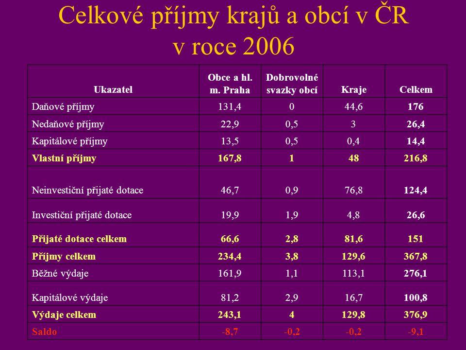 Celkové příjmy krajů a obcí v ČR v roce 2006 Ukazatel Obce a hl. m. Praha Dobrovolné svazky obcíKrajeCelkem Daňové příjmy131,4044,6176 Nedaňové příjmy