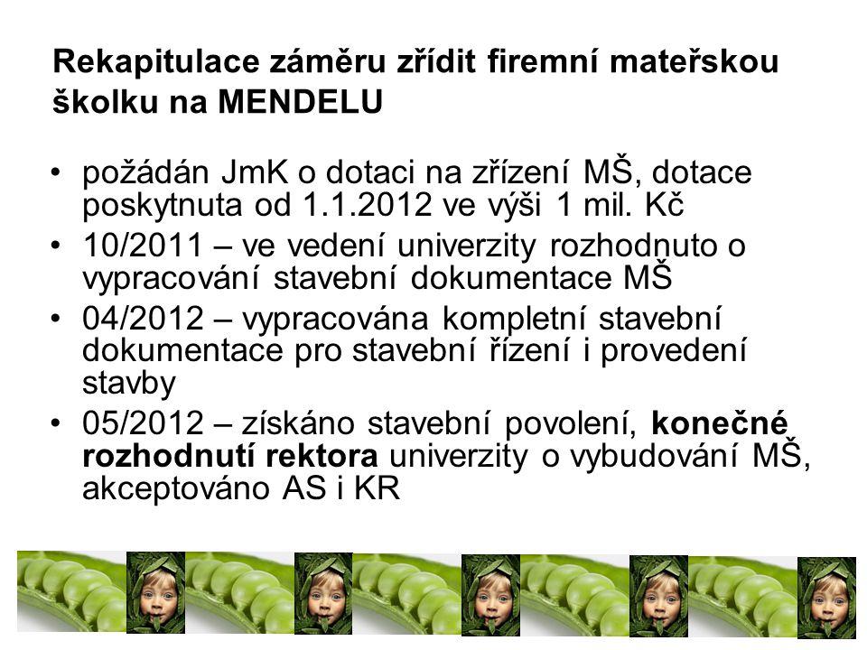 Rekapitulace záměru zřídit firemní mateřskou školku na MENDELU požádán JmK o dotaci na zřízení MŠ, dotace poskytnuta od 1.1.2012 ve výši 1 mil.
