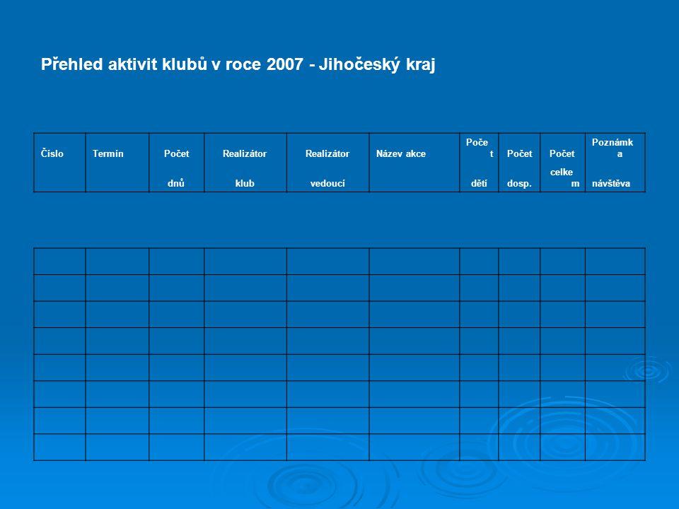 Přehled aktivit klubů v roce 2007 - Jihočeský kraj ČísloTermínPočetRealizátor Název akce Poče t Poznámk a dnůklubvedoucí dětídosp.