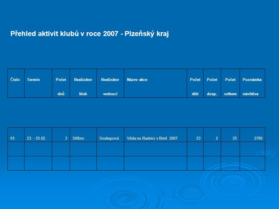 Přehled aktivit klubů v roce 2007 - Plzeňský kraj ČísloTermínPočetRealizátor Název akcePočet Poznámka dnůklubvedoucí dětídosp.celkemnávštěva 01.23.