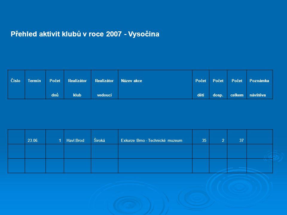 Přehled aktivit klubů v roce 2007 - Vysočina ČísloTermínPočetRealizátor Název akcePočet Poznámka dnůklubvedoucí dětídosp.celkemnávštěva 23.06.1Havl.BrodŠirokáExkurze Brno - Technické muzeum35237