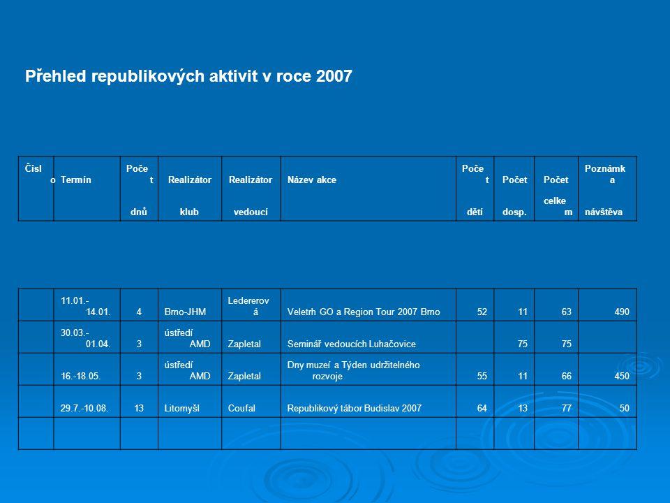 Přehled republikových aktivit v roce 2007 Čísl oTermín Poče tRealizátor Název akce Poče t Poznámk a dnůklubvedoucí dětídosp.