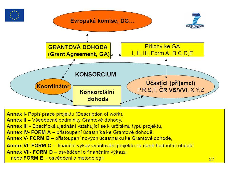 AV ČR 21.10.2008anna.mittnerova@vscht.cz Evropská komise, DG… GRANTOVÁ DOHODA (Grant Agreement, GA) Přílohy ke GA I, II, III, Form A, B,C,D,E Koordinátor Účastíci (příjemci) P,R,S,T, ČR VŠ/VVI, X,Y,Z Konsorciální dohoda Annex I- Popis práce projektu (Description of work), Annex II – Všeobecné podmínky Grantové dohody, Annex III - Specifická ujednání vztahující se k určitému typu projektu, Annex IV- FORM A – přistoupení účastníka ke Grantové dohodě, Annex V- FORM B – přistoupení nových účastnsíků ke Grantové dohodě, Annex VI- FORM C - finanční výkaz vyúčtování projektu za dané hodnotící období Annex VII- FORM D – osvědčení o finančním výkazu nebo FORM E – osvědčení o metodologii KONSORCIUM 27