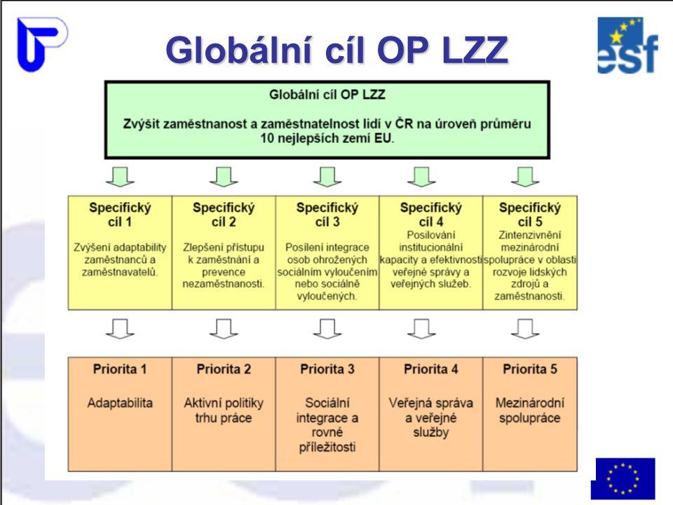 Programovací období 2007 - 2013 Oblasti podpory priority Adaptabilita 1.