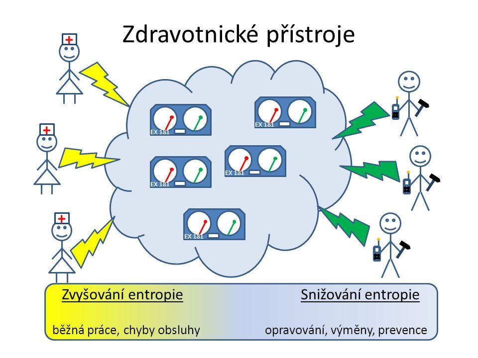 Zdravotnické přístroje EX 181 Zvyšování entropieSnižování entropie běžná práce, chyby obsluhy opravování, výměny, prevence