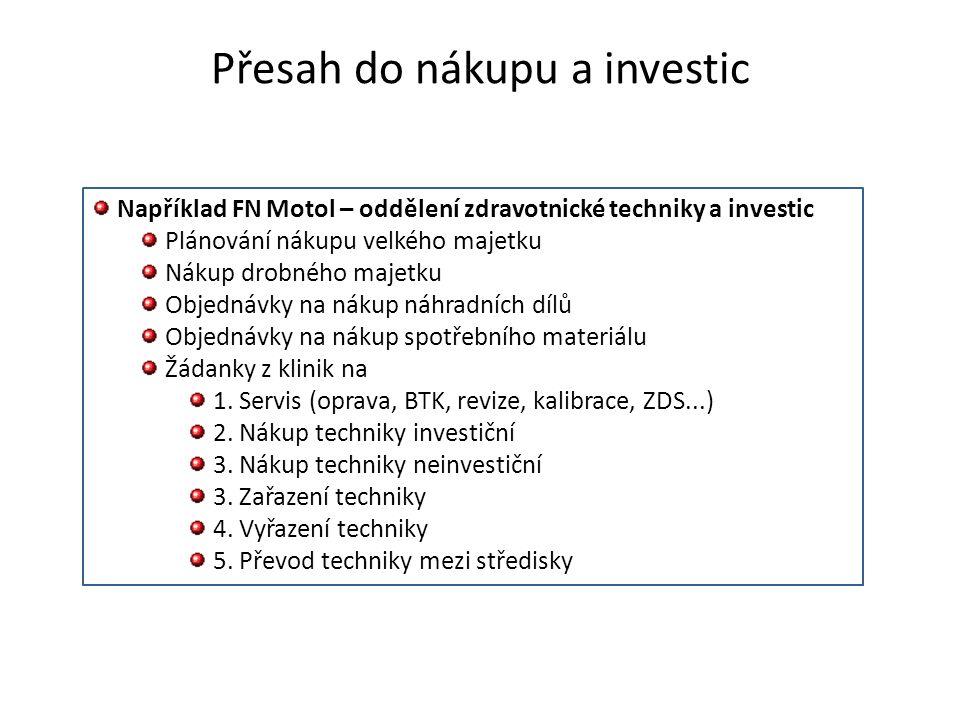 Přesah do nákupu a investic Například FN Motol – oddělení zdravotnické techniky a investic Plánování nákupu velkého majetku Nákup drobného majetku Obj