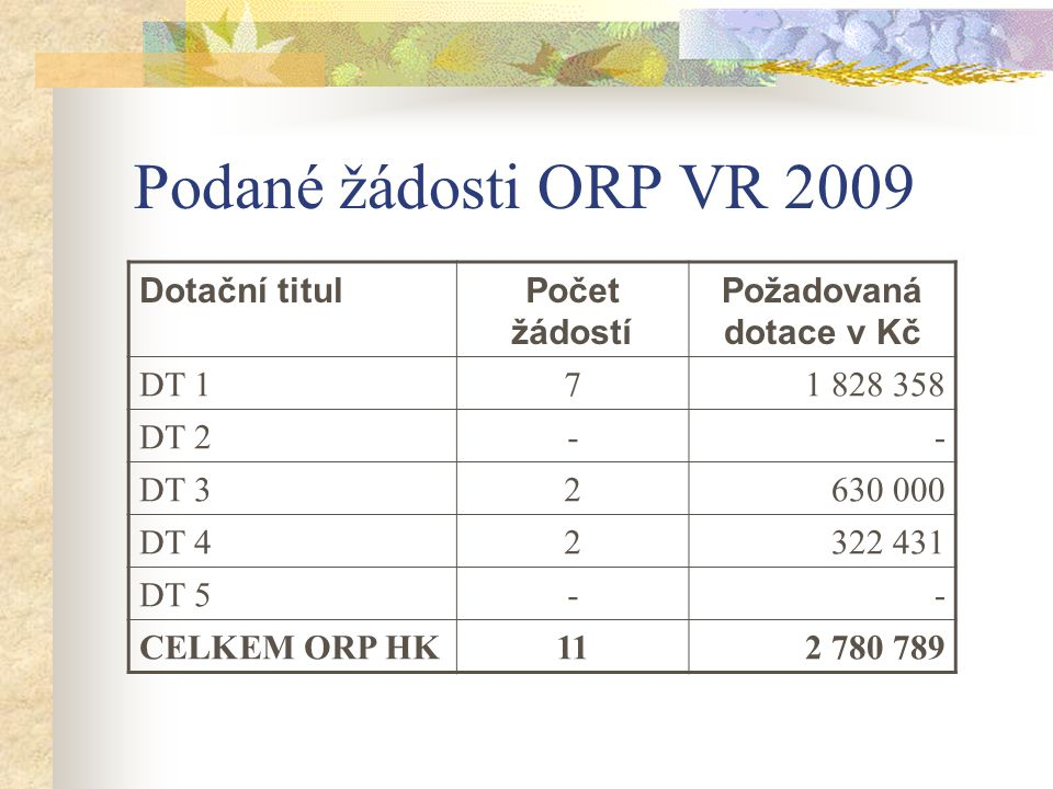 Podané žádosti ORP VR 2009 Dotační titulPočet žádostí Požadovaná dotace v Kč DT 171 828 358 DT 2-- DT 32630 000 DT 42322 431 DT 5-- CELKEM ORP HK112 780 789