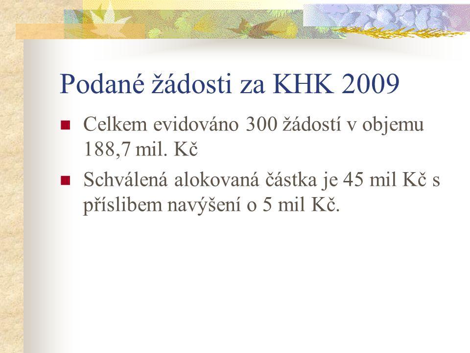 Podané žádosti za KHK 2009 Celkem evidováno 300 žádostí v objemu 188,7 mil.